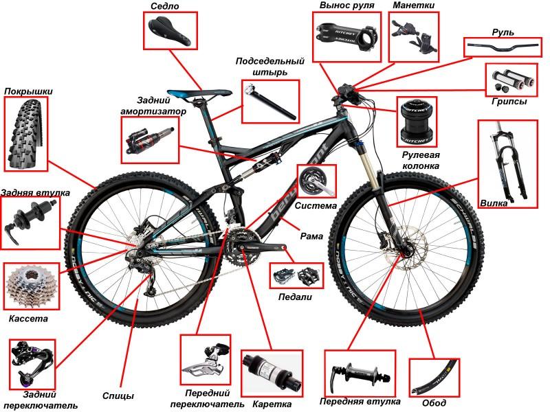 kak-ustroen-velosiped1