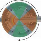 Обучение технике кругового педалирования