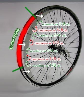 3 koleso_vosmerkoj 666