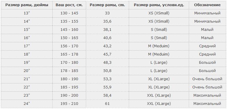 Как выбрать велосипед по росту, таблица