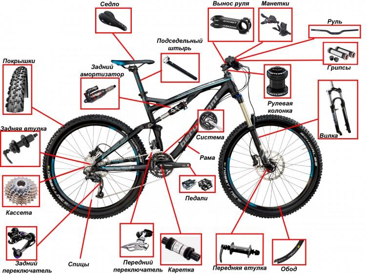 Из чего состоит велосипед, схема