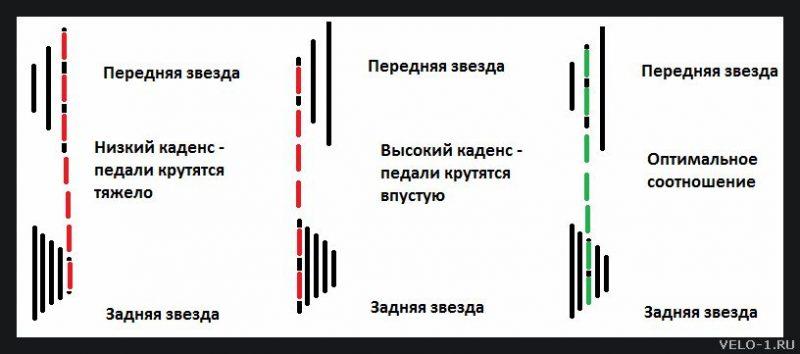 Как переключать передачи на велосипеде